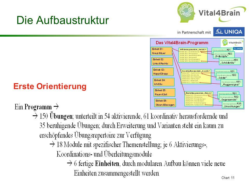 Chart 11 Die Aufbaustruktur Erste Orientierung