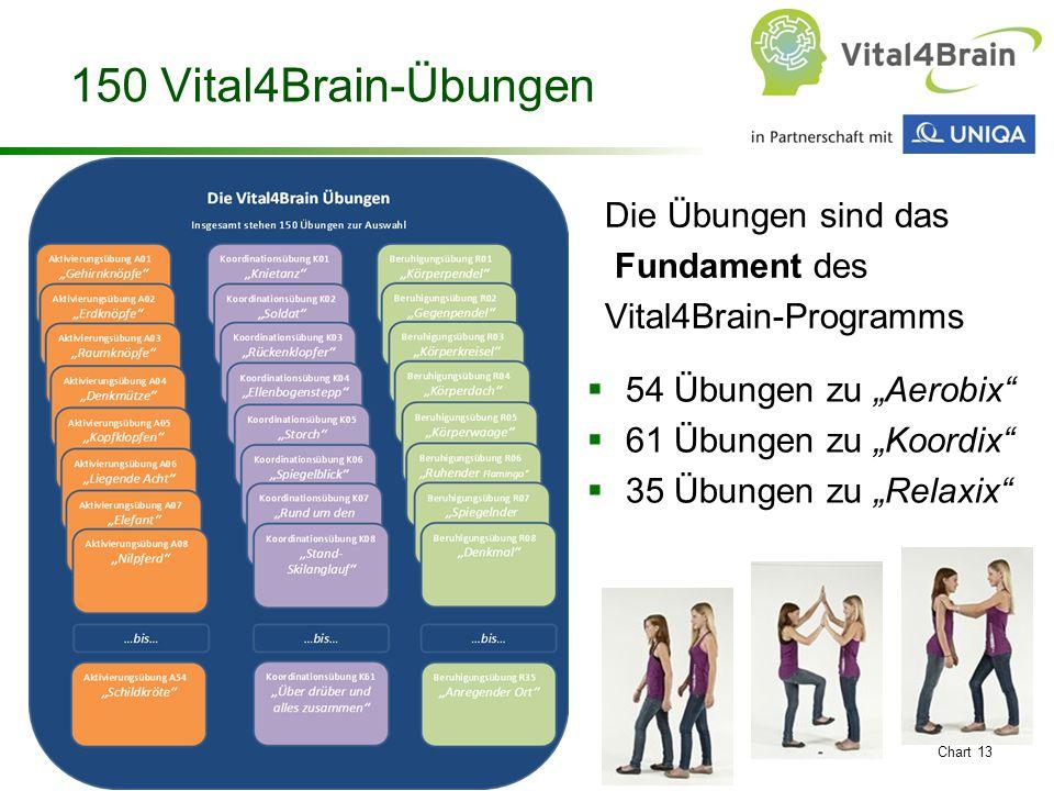 """Chart 13 150 Vital4Brain-Übungen  54 Übungen zu """"Aerobix  61 Übungen zu """"Koordix  35 Übungen zu """"Relaxix Die Übungen sind das Fundament des Vital4Brain-Programms"""