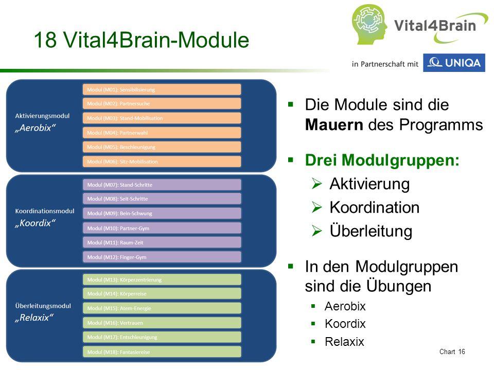 Chart 16 18 Vital4Brain-Module  Die Module sind die Mauern des Programms  Drei Modulgruppen:  Aktivierung  Koordination  Überleitung  In den Modulgruppen sind die Übungen  Aerobix  Koordix  Relaxix