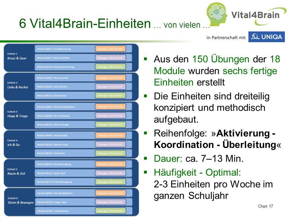 Chart 17 6 Vital4Brain-Einheiten … von vielen …  Aus den 150 Übungen der 18 Module wurden sechs fertige Einheiten erstellt  Die Einheiten sind dreiteilig konzipiert und methodisch aufgebaut.