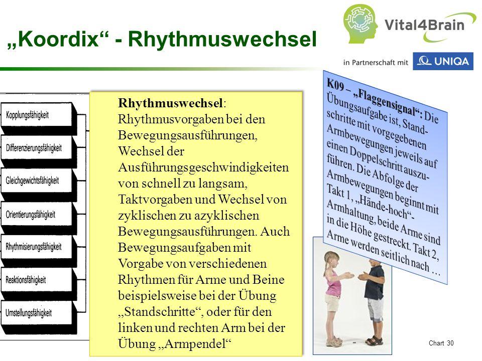 """Chart 30 """"Koordix - Rhythmuswechsel Rhythmuswechsel: Rhythmusvorgaben bei den Bewegungsausführungen, Wechsel der Ausführungsgeschwindigkeiten von schnell zu langsam, Taktvorgaben und Wechsel von zyklischen zu azyklischen Bewegungsausführungen."""