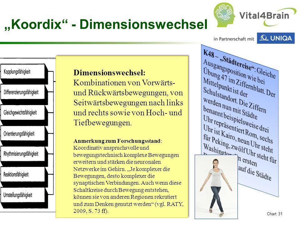 """Chart 31 """"Koordix - Dimensionswechsel Dimensionswechsel: Kombinationen von Vorwärts- und Rückwärtsbewegungen, von Seitwärtsbewegungen nach links und rechts sowie von Hoch- und Tiefbewegungen."""