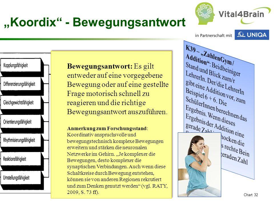 """Chart 32 """"Koordix - Bewegungsantwort Bewegungsantwort: Es gilt entweder auf eine vorgegebene Bewegung oder auf eine gestellte Frage motorisch schnell zu reagieren und die richtige Bewegungsantwort auszuführen."""