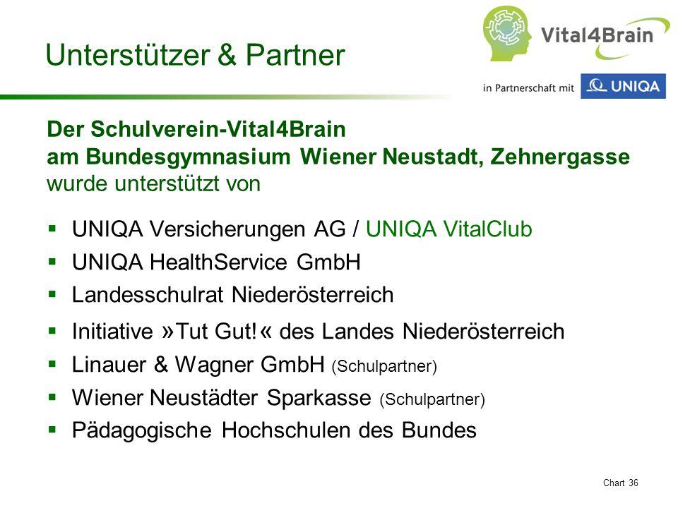 Chart 36 Unterstützer & Partner  UNIQA Versicherungen AG / UNIQA VitalClub  UNIQA HealthService GmbH  Landesschulrat Niederösterreich  Initiative » Tut Gut.