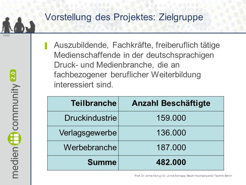 13/40 Vorstellung des Projektes: Zielgruppe ▌ Auszubildende, Fachkräfte, freiberuflich tätige Medienschaffende in der deutschsprachigen Druck- und Medienbranche, die an fachbezogener beruflicher Weiterbildung interessiert sind.