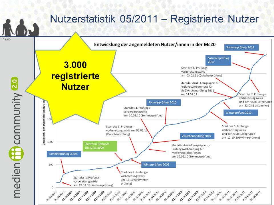 19/40 Nutzerstatistik 05/2011 – Registrierte Nutzer 3.000 registrierte Nutzer