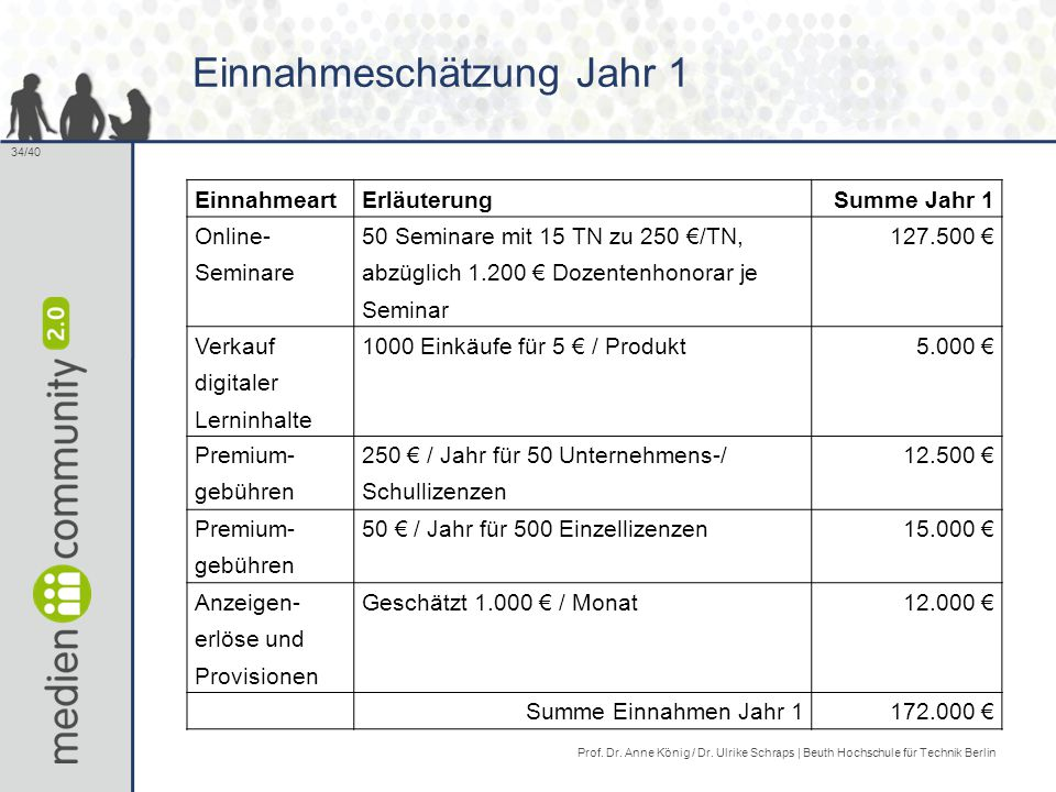 34/40 Einnahmeschätzung Jahr 1 EinnahmeartErläuterungSumme Jahr 1 Online- Seminare 50 Seminare mit 15 TN zu 250 €/TN, abzüglich 1.200 € Dozentenhonorar je Seminar 127.500 € Verkauf digitaler Lerninhalte 1000 Einkäufe für 5 € / Produkt5.000 € Premium- gebühren 250 € / Jahr für 50 Unternehmens-/ Schullizenzen 12.500 € Premium- gebühren 50 € / Jahr für 500 Einzellizenzen15.000 € Anzeigen- erlöse und Provisionen Geschätzt 1.000 € / Monat12.000 € Summe Einnahmen Jahr 1172.000 € Prof.