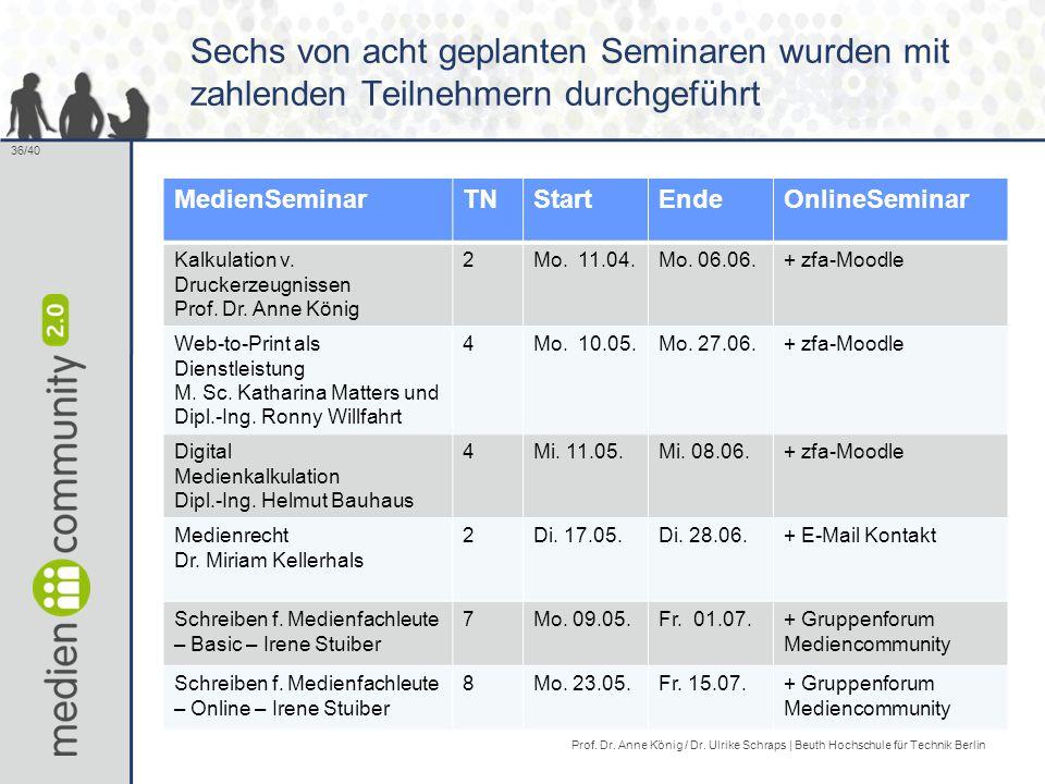 36/40 Sechs von acht geplanten Seminaren wurden mit zahlenden Teilnehmern durchgeführt MedienSeminarTNStartEndeOnlineSeminar Kalkulation v.
