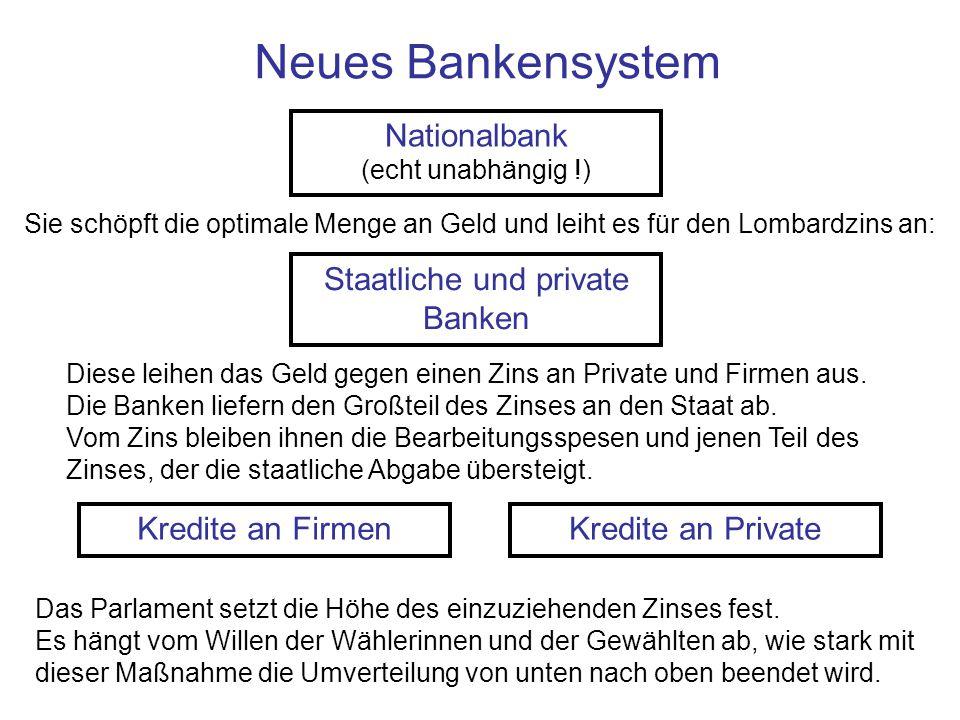 Neues Bankensystem Nationalbank (echt unabhängig !) Staatliche und private Banken Kredite an FirmenKredite an Private Diese leihen das Geld gegen eine