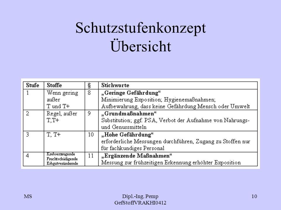 MSDipl.-Ing. Pemp GefStoffVRAKHI0412 10 Schutzstufenkonzept Übersicht