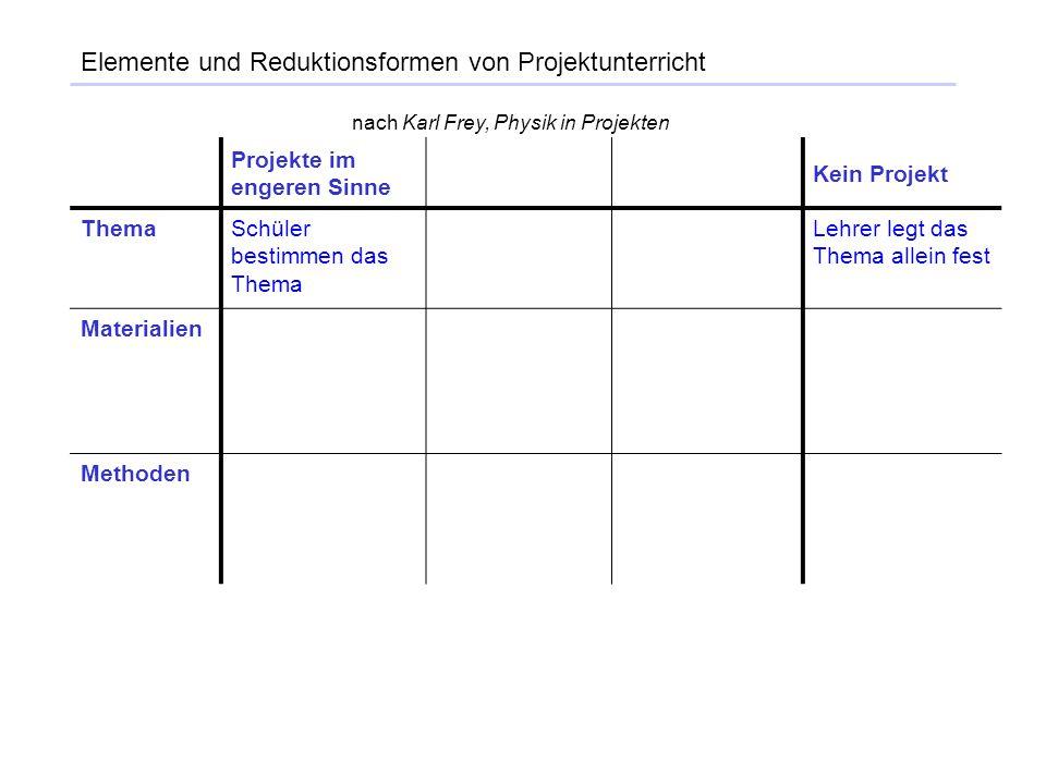 Elemente und Reduktionsformen von Projektunterricht Projekte im engeren Sinne Kein Projekt ThemaSchüler bestimmen das Thema Lehrer legt das Thema alle