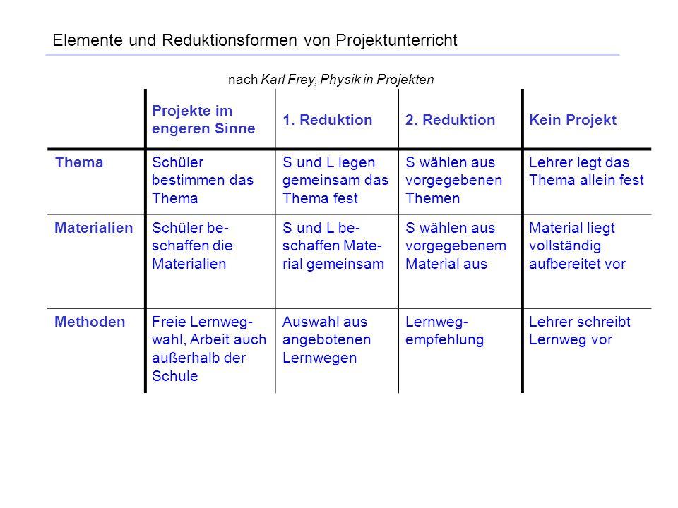 Projekte im engeren Sinne 1. Reduktion2. ReduktionKein Projekt ThemaSchüler bestimmen das Thema S und L legen gemeinsam das Thema fest S wählen aus vo