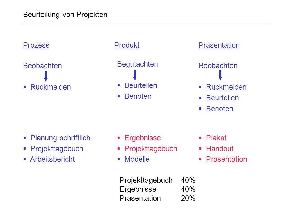 Beurteilung von Projekten Prozess Produkt Präsentation Beobachten  Rückmelden Begutachten  Beurteilen  Benoten Beobachten  Rückmelden  Beurteilen