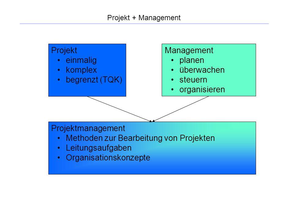 Projekt + Management Projekt einmalig komplex begrenzt (TQK) Management planen überwachen steuern organisieren Projektmanagement Methoden zur Bearbeit
