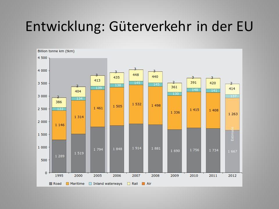 Entwicklung: Güterverkehr in der EU