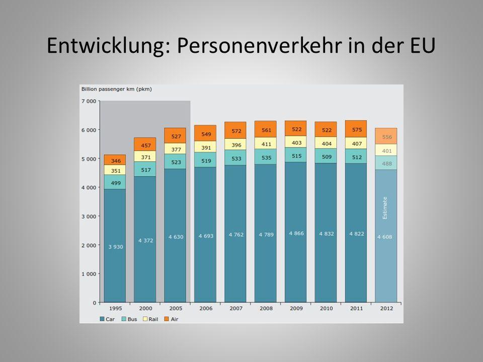 Entwicklung: Personenverkehr in der EU