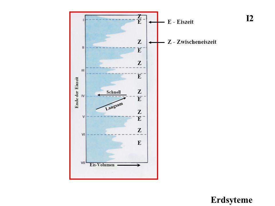 Erdsyteme I2 Z - Zwischeneiszeit Eis-Volumen Ende der Eiszeit Langsam Schnell E E E E E E Z Z Z Z Z Z E - Eiszeit