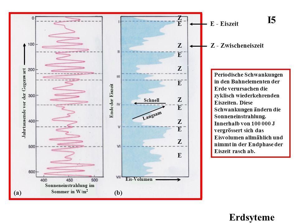 Erdsyteme Periodische Schwankungen in den Bahnelementen der Erde verursachen die zyklisch wiederkehrenden Eiszeiten. Diese Schwankungen ändern die Son