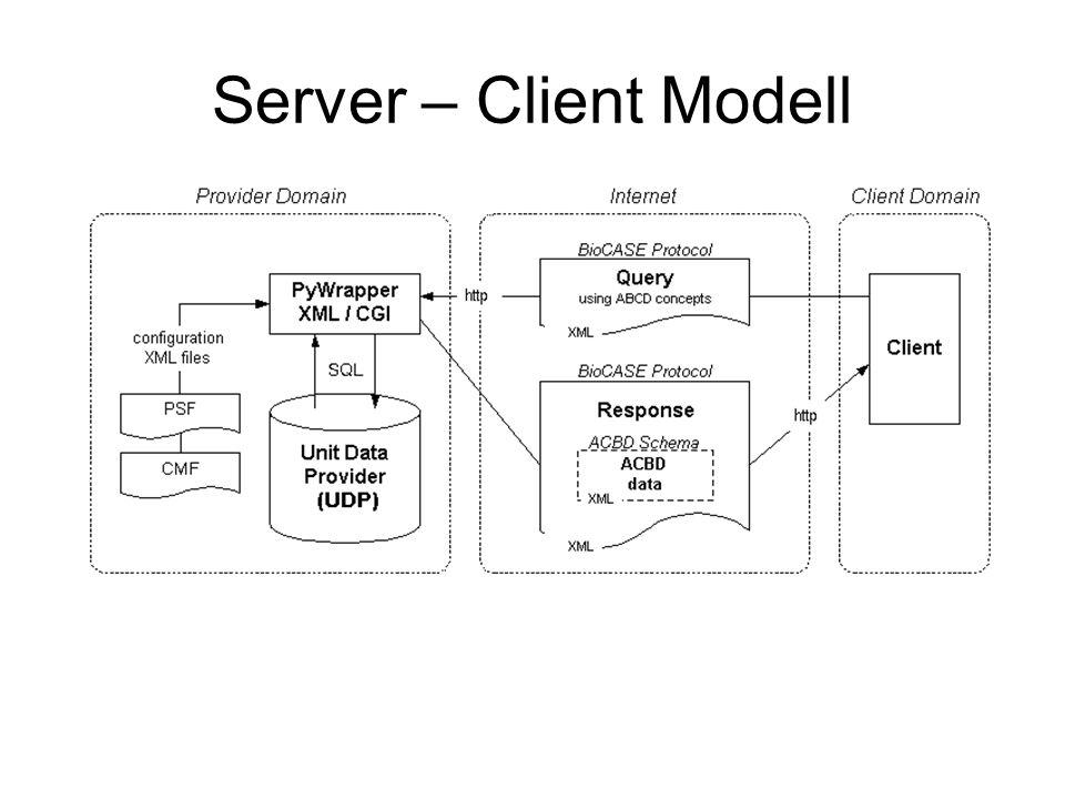 Server – Client Modell