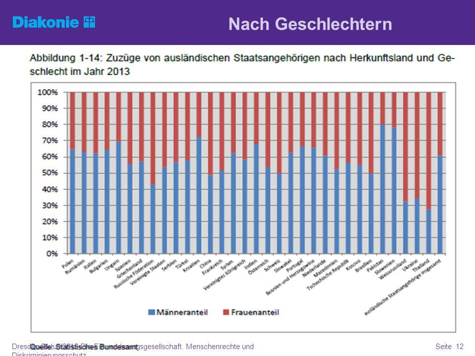 Nach Geschlechtern Dresden 21Juni2015 Die Einwanderungsgesellschaft. Menschenrechte und Diskriminierungsschutz Seite 12