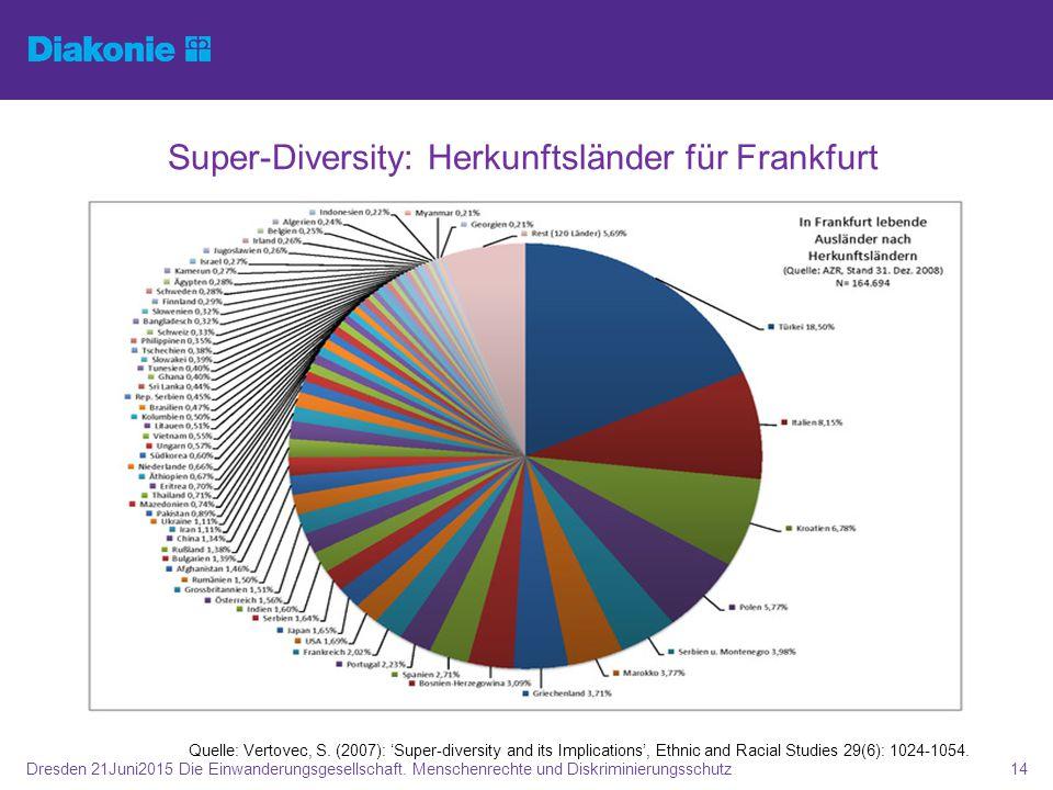 Quelle: Vertovec, S. (2007): 'Super-diversity and its Implications', Ethnic and Racial Studies 29(6): 1024-1054. Super-Diversity: Herkunftsländer für