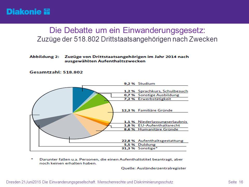 Die Debatte um ein Einwanderungsgesetz: Zuzüge der 518.802 Drittstaatsangehörigen nach Zwecken Dresden 21Juni2015 Die Einwanderungsgesellschaft. Mensc