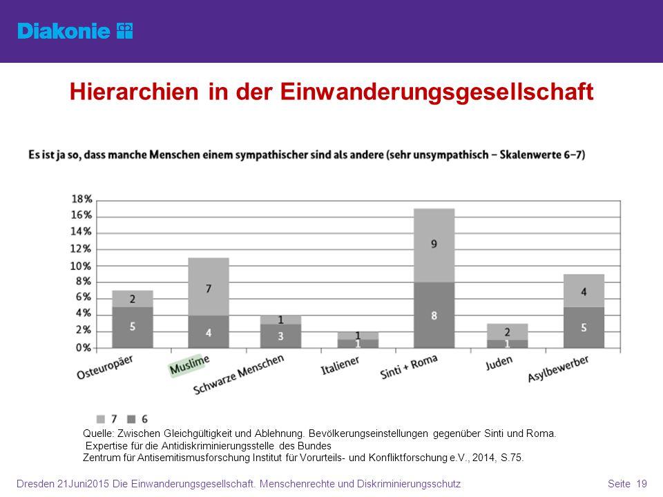 Dresden 21Juni2015 Die Einwanderungsgesellschaft. Menschenrechte und DiskriminierungsschutzSeite 19 Hierarchien in der Einwanderungsgesellschaft Quell