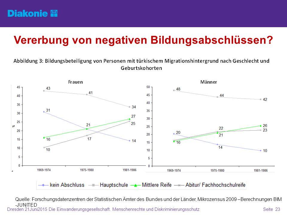 Dresden 21Juni2015 Die Einwanderungsgesellschaft. Menschenrechte und DiskriminierungsschutzSeite 23 Vererbung von negativen Bildungsabschlüssen? Quell