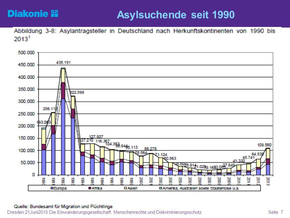 Asylsuchende seit 1990 Dresden 21Juni2015 Die Einwanderungsgesellschaft. Menschenrechte und DiskriminierungsschutzSeite 7