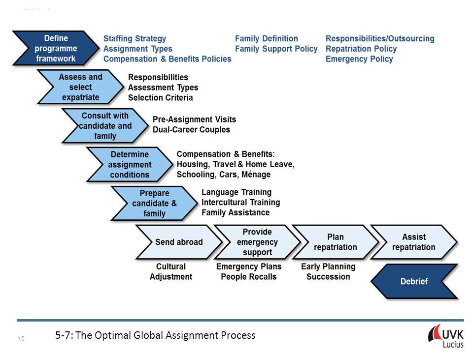 Managing Internationalisation Patricia Adam © UVK Verlagsgesellschaft mbH, Konstanz und München 2015 10 5 ‑ 7: The Optimal Global Assignment Process