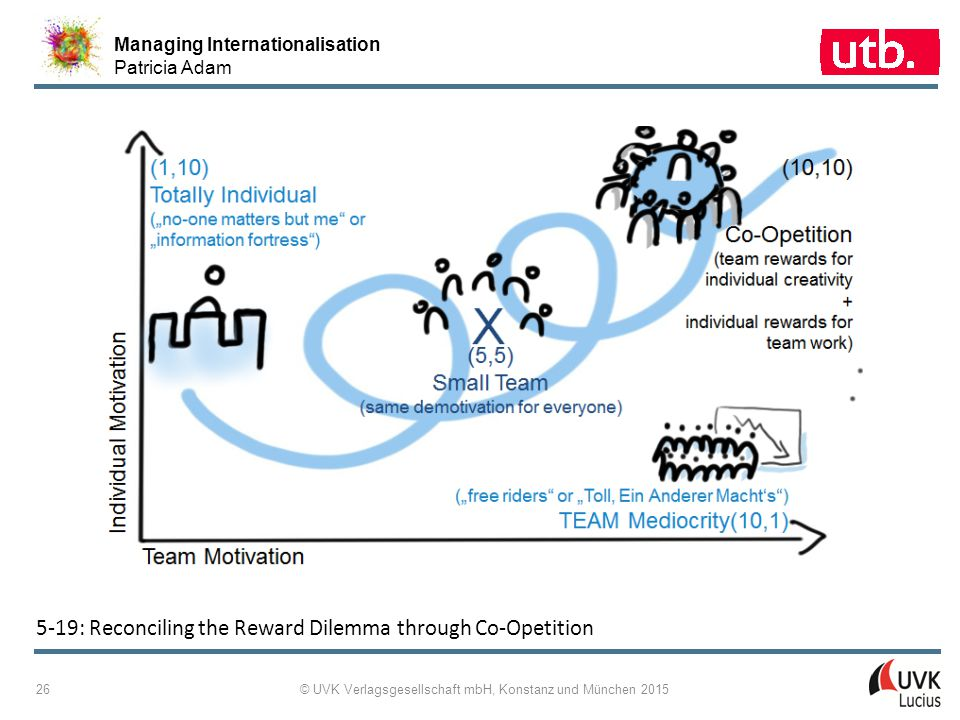 Managing Internationalisation Patricia Adam © UVK Verlagsgesellschaft mbH, Konstanz und München 2015 26 5-19: Reconciling the Reward Dilemma through C