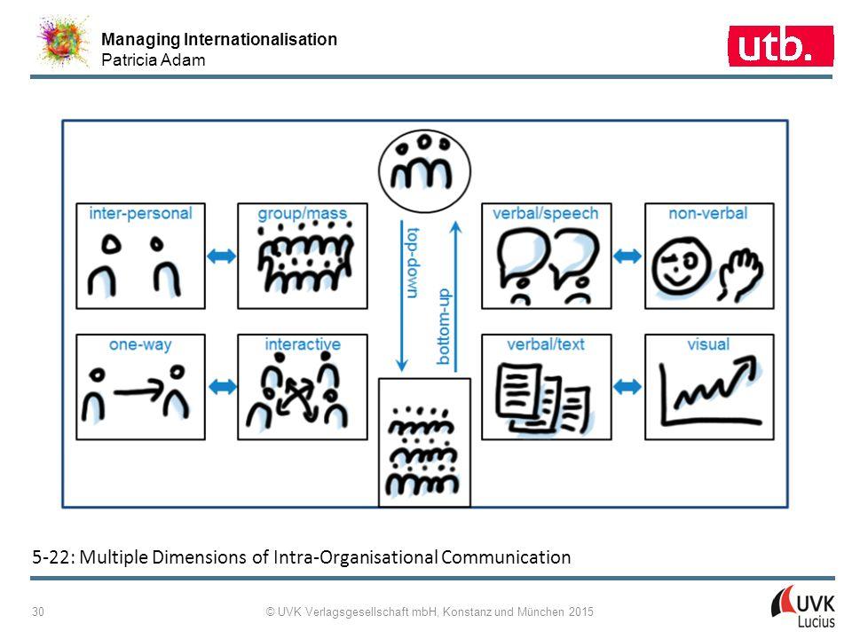 Managing Internationalisation Patricia Adam © UVK Verlagsgesellschaft mbH, Konstanz und München 2015 30 5-22: Multiple Dimensions of Intra-Organisatio