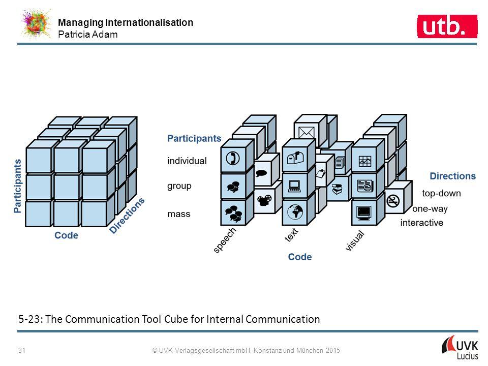 Managing Internationalisation Patricia Adam © UVK Verlagsgesellschaft mbH, Konstanz und München 2015 31 5 ‑ 23: The Communication Tool Cube for Intern