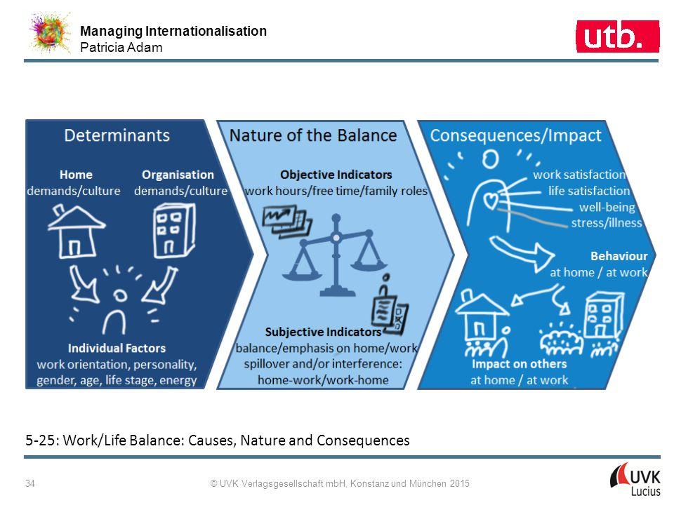 Managing Internationalisation Patricia Adam © UVK Verlagsgesellschaft mbH, Konstanz und München 2015 34 5-25: Work/Life Balance: Causes, Nature and Co