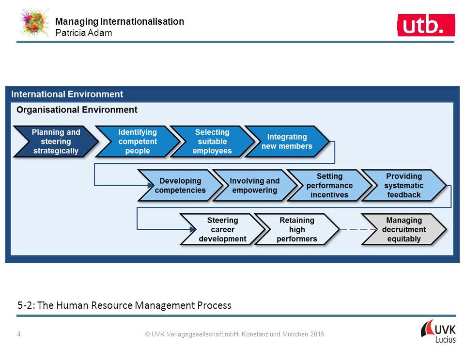Managing Internationalisation Patricia Adam © UVK Verlagsgesellschaft mbH, Konstanz und München 2015 4 5 ‑ 2: The Human Resource Management Process
