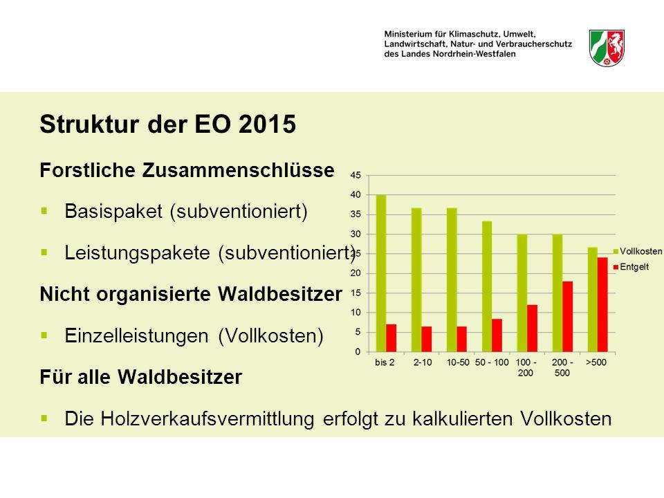Struktur der EO 2015 Forstliche Zusammenschlüsse  Basispaket (subventioniert)  Leistungspakete (subventioniert) Nicht organisierte Waldbesitzer  Ei