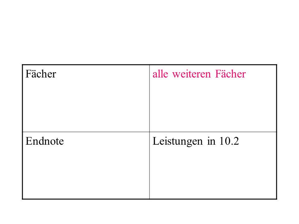 Fächeralle weiteren Fächer EndnoteLeistungen in 10.2
