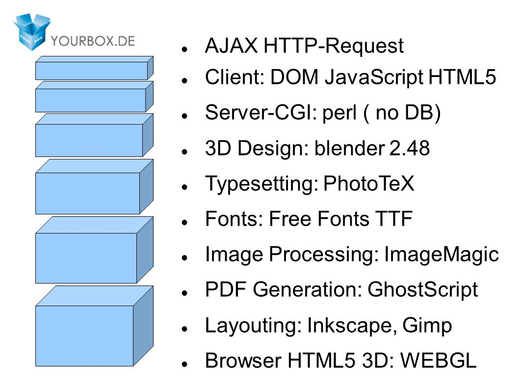 AJAX HTTP-Request Client: DOM JavaScript HTML5 Server-CGI: perl ( no DB) 3D Design: blender 2.48 Typesetting: PhotoTeX Fonts: Free Fonts TTF Image Processing: ImageMagic PDF Generation: GhostScript Layouting: Inkscape, Gimp Browser HTML5 3D: WEBGL