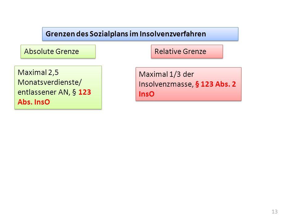 13 Grenzen des Sozialplans im Insolvenzverfahren Absolute Grenze Maximal 2,5 Monatsverdienste/ entlassener AN, § 123 Abs. InsO Maximal 2,5 Monatsverdi