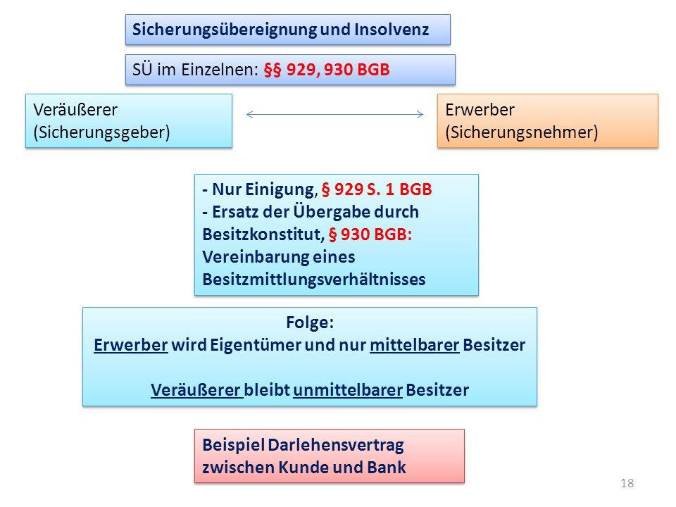18 Sicherungsübereignung und Insolvenz SÜ im Einzelnen: §§ 929, 930 BGB Veräußerer (Sicherungsgeber) Erwerber (Sicherungsnehmer) - Nur Einigung, § 929