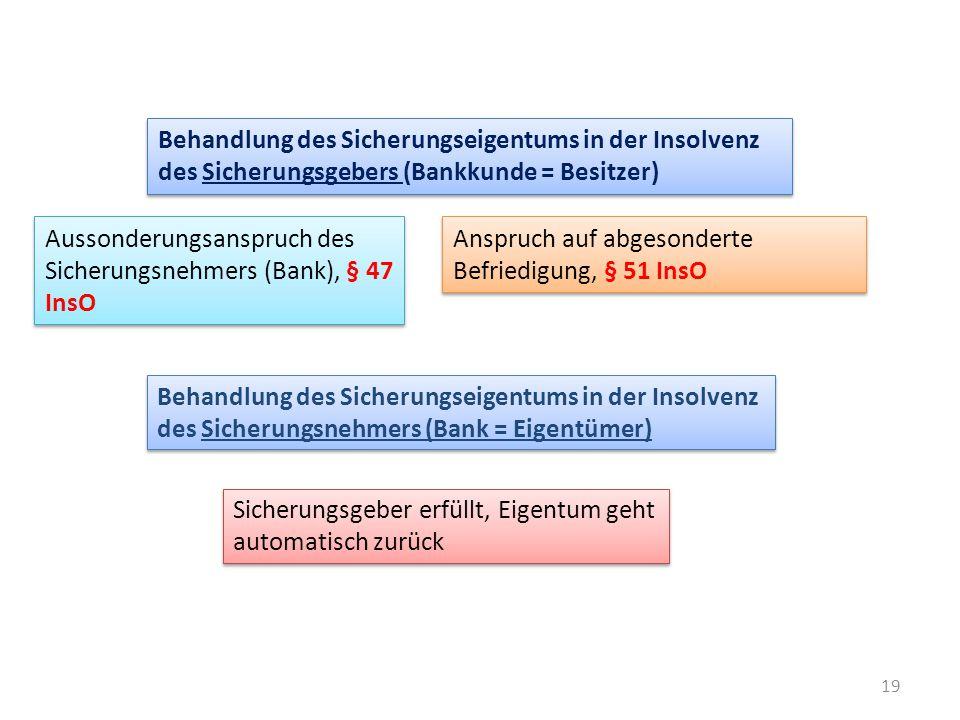 19 Behandlung des Sicherungseigentums in der Insolvenz des Sicherungsgebers (Bankkunde = Besitzer) Aussonderungsanspruch des Sicherungsnehmers (Bank),