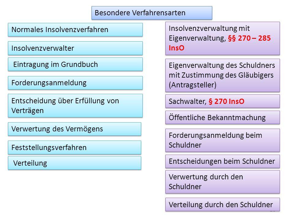 23 Besondere Verfahrensarten Insolvenzverwaltung mit Eigenverwaltung, §§ 270 – 285 InsO Normales Insolvenzverfahren Insolvenzverwalter Eigenverwaltung