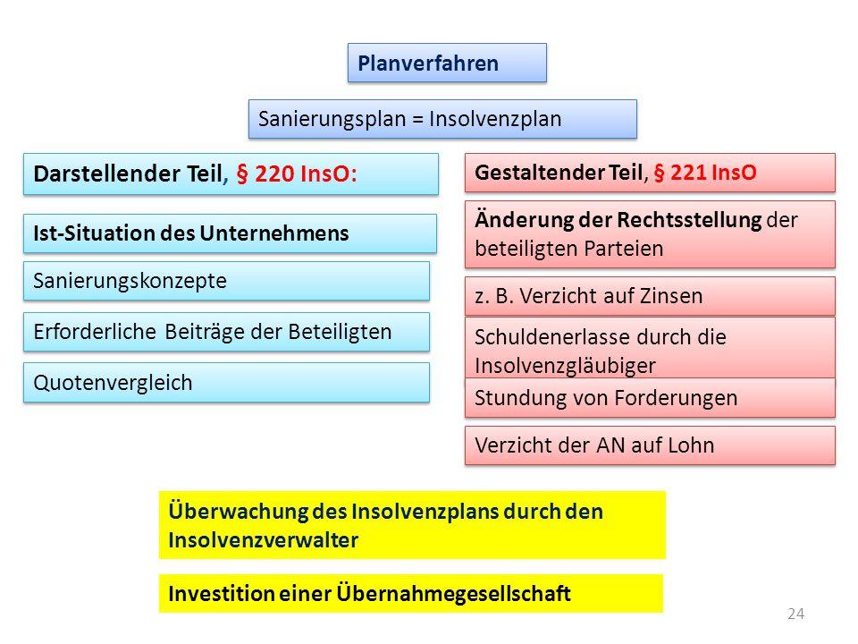 24 Planverfahren Sanierungsplan = Insolvenzplan Darstellender Teil, § 220 InsO: Ist-Situation des Unternehmens Sanierungskonzepte Erforderliche Beiträ