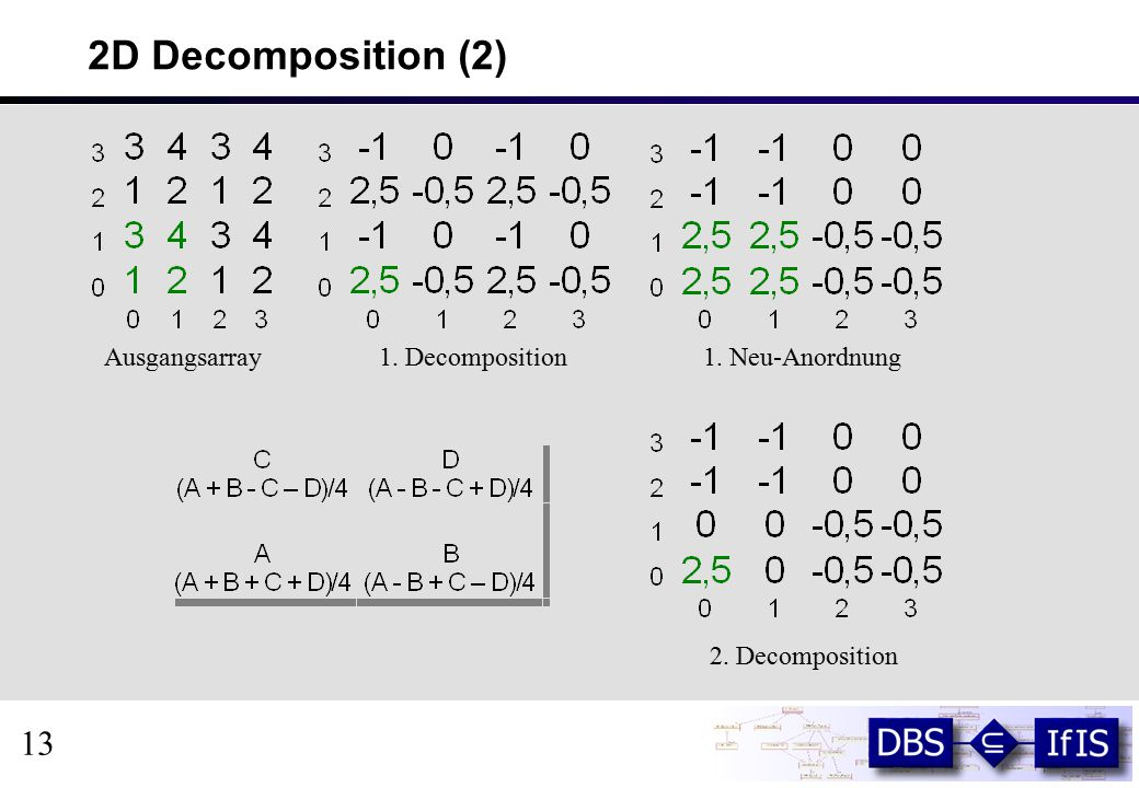 2D Decomposition (2) Ausgangsarray1. Decomposition1. Neu-Anordnung 2. Decomposition 13