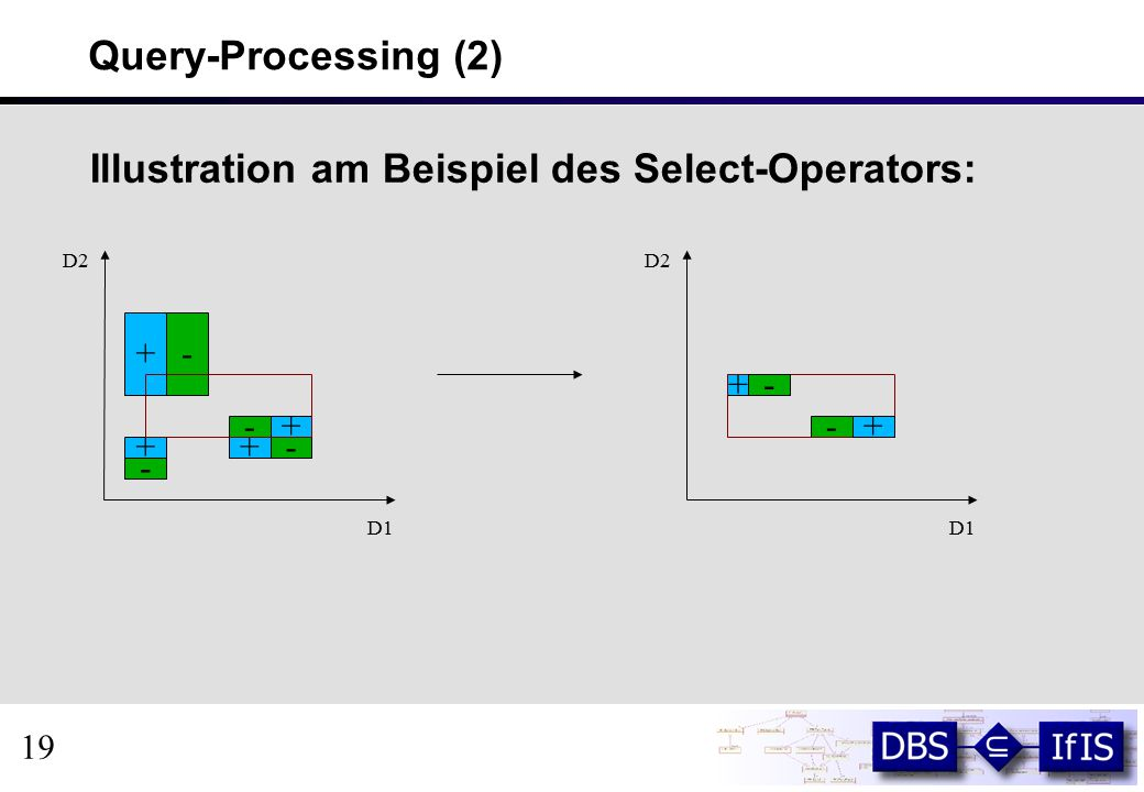 Query-Processing (2) Illustration am Beispiel des Select-Operators: 19 + + + + - - - - D1 D2 + - D1 D2 + -