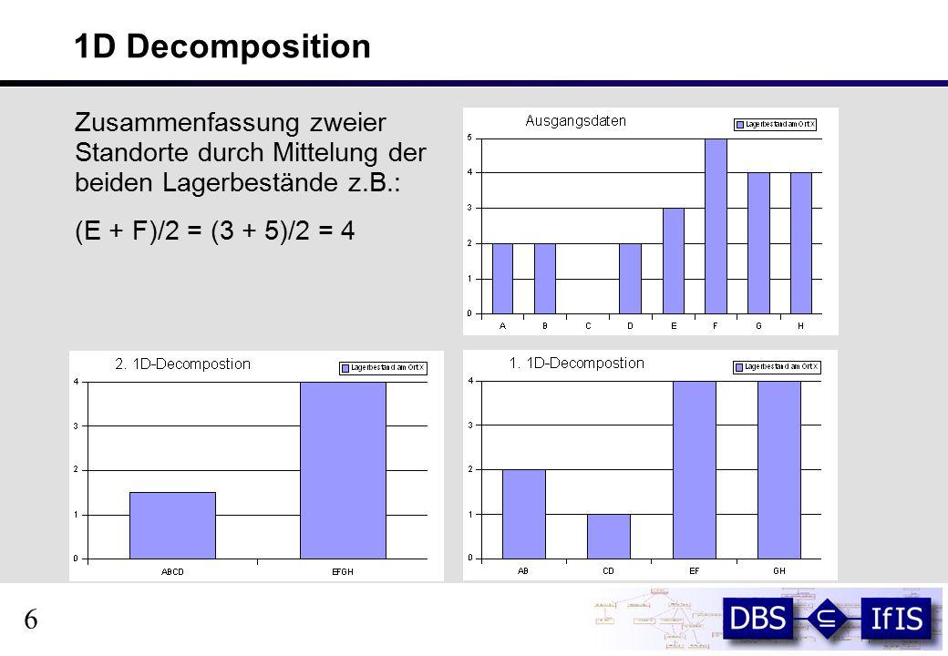 1D Decomposition (2) Decomposition S = [2.75,-1.25,0.5,0,0,-1,-,1,0] Ausgangsdaten A = [2,2,0,2,3,5,4,4] noch kein Informationsverlust, gleiches Datenvolumen wie Ausgangsdaten, 7