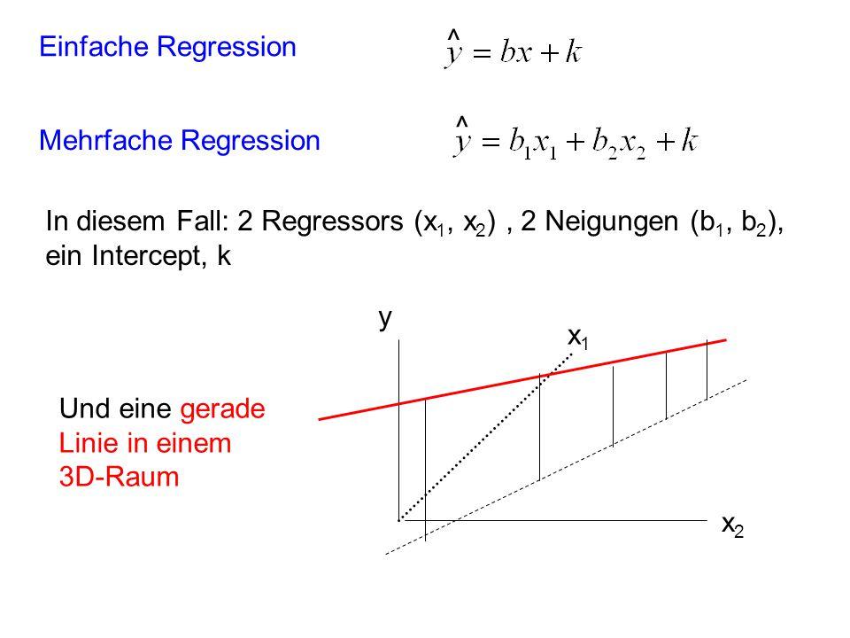 Mehrfache Regression ^ Einfache Regression ^ x1x1 x2x2 y Und eine gerade Linie in einem 3D-Raum In diesem Fall: 2 Regressors (x 1, x 2 ), 2 Neigungen
