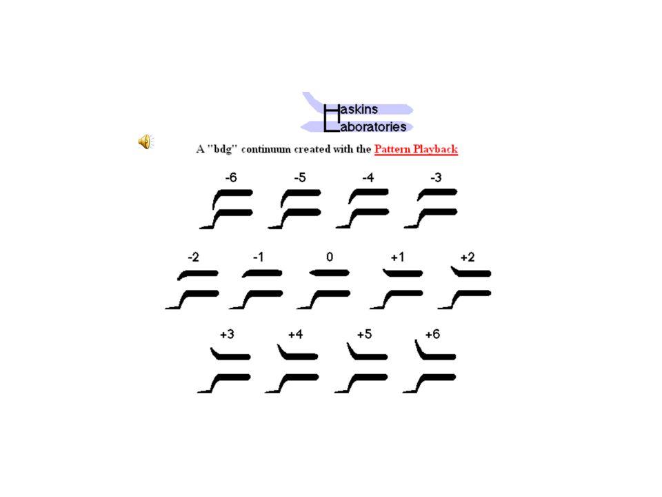 In der gesprochenen Sprache weichen F2-Onsets (F2- Offsets) von der theoretischen Locusfrequenz ab, teilweise wegen antizipatorischer oder perzeveratorischer V-auf-K Koartikulation.