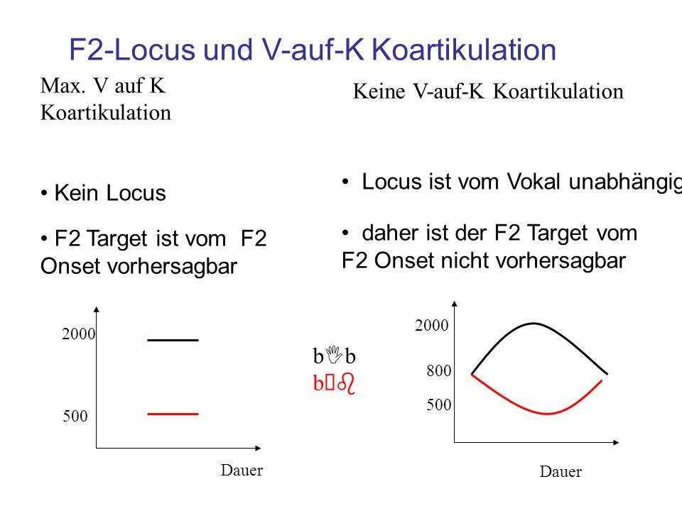 (Regressionlinie im Raum von F2 Target x F2 Onset) Die Neigung liegt zwischen 0 und 1 Je steiler (näher an 1) die Neigung, umso bedeutender die V auf K Koartikulation Locusgleichung 050015002500 0 500 1500 2500 bIbbIbb b F2(Onset)=Locus, Regressionsneigung = 0 Dauer 500 2000 800 F2 Onset b I b b b F2 Target 050015002500 0 500 1500 2500 bIbbIb b b F2(Target) = F2(Onset) Regressionsneigung =1 Dauer 500 2000 F2 Target F2 Onset