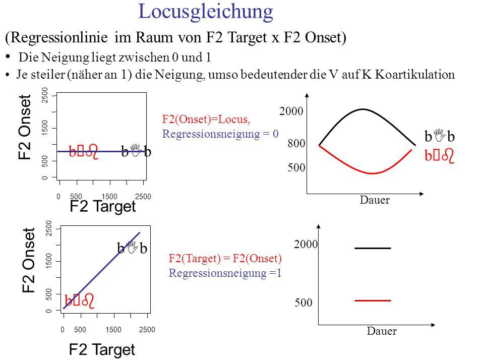 (Regressionlinie im Raum von F2 Target x F2 Onset) Die Neigung liegt zwischen 0 und 1 Je steiler (näher an 1) die Neigung, umso bedeutender die V auf